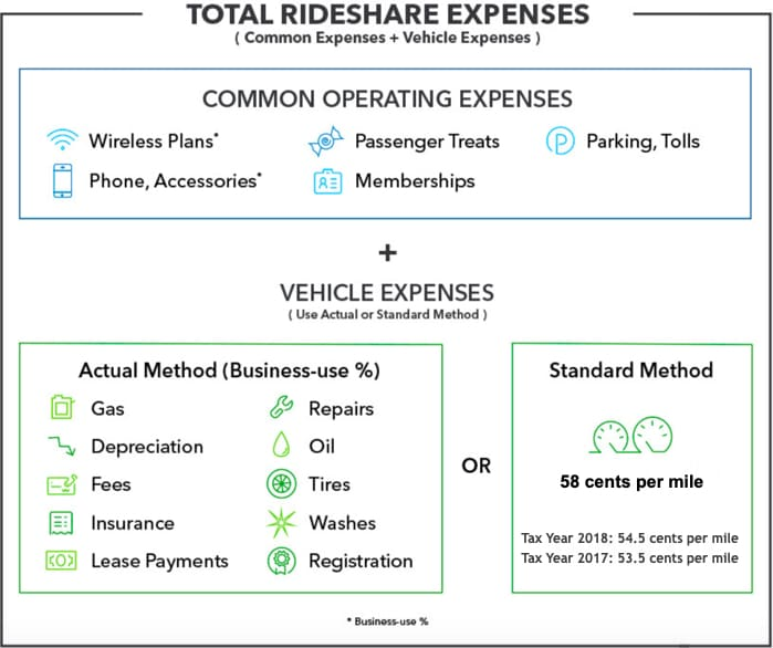 Standard Mileage Vs. Actual Expenses: Getting The Biggest