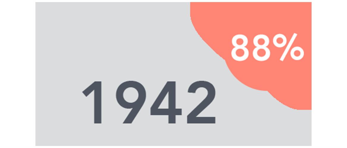 1942 88%