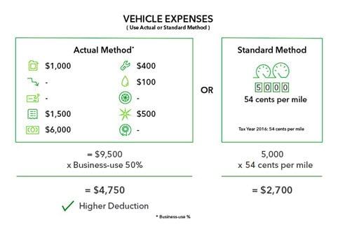 Actual method vs standard method example