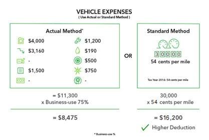 Actual method vs standard mileage method example two