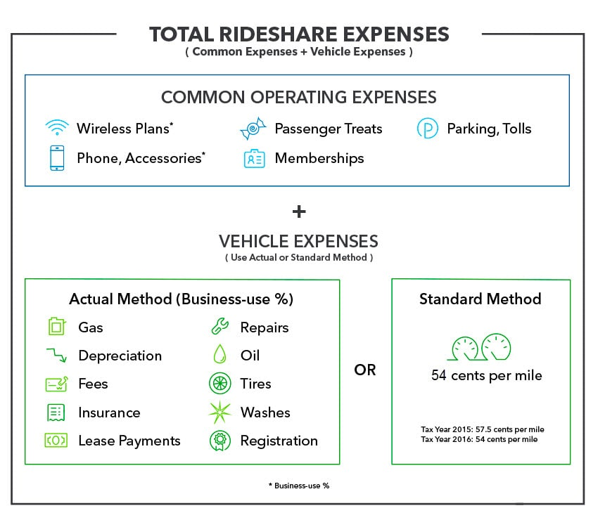 Common operating and vehicle expenses