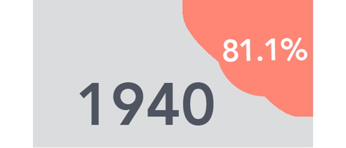 1940 81.1%