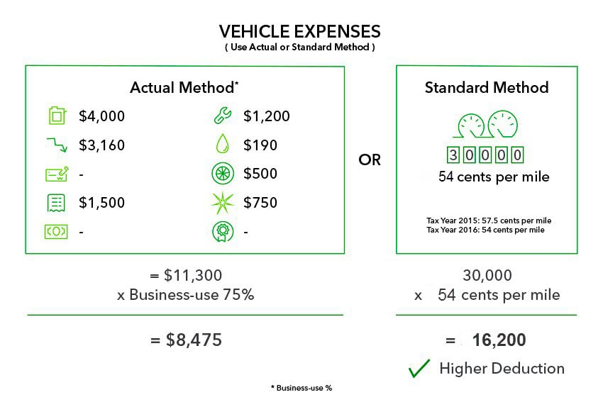 Standard Mileage vs. Actual Expenses: Getting the Biggest Tax ...