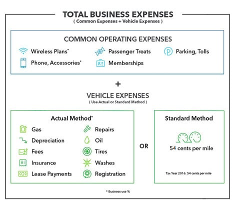 Typical expenses for business use of your car
