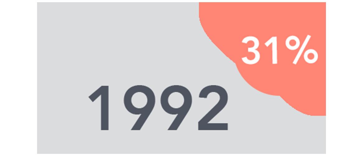 1992 31%