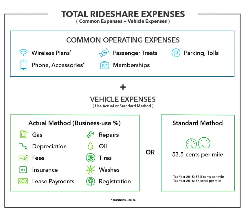 common operating vehicle expenses