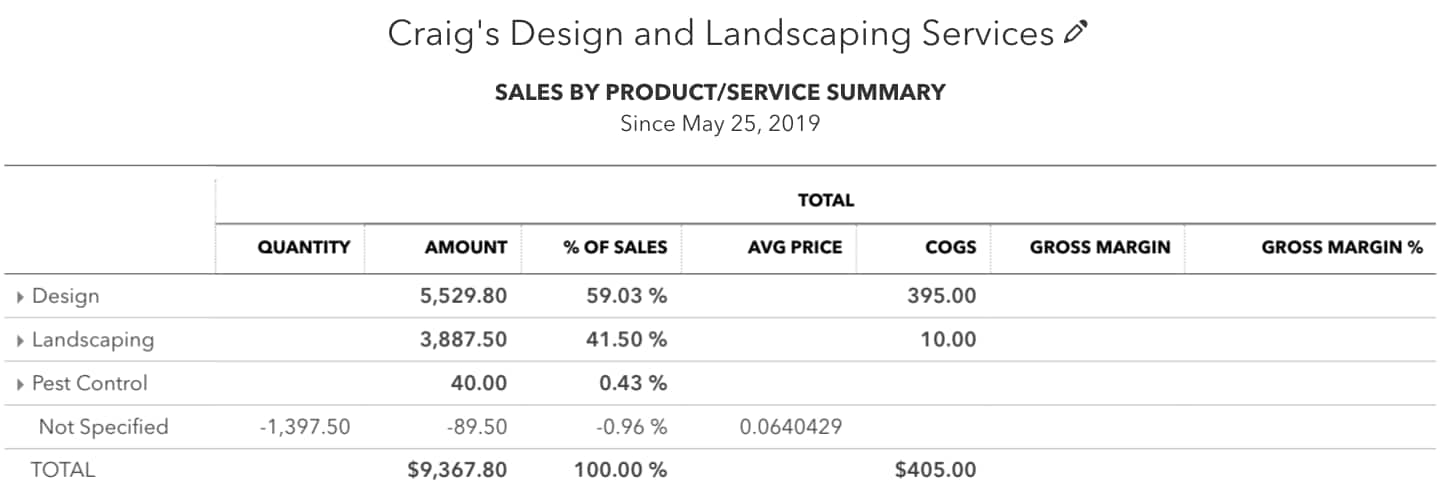 Here's a sample Sales by Product/Service report. It's easy to analyze sales volume because of how items are grouped according to categories.