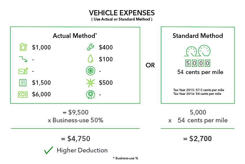 Uber Lease Car >> Standard Mileage vs. Actual Expenses: Getting the Biggest Tax Deduction - TurboTax Tax Tips & Videos